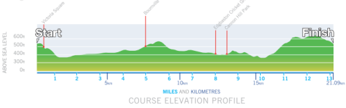BHM2014 course profile